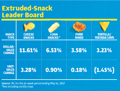 Salty snacks with unique shapes, sizes and textures are gaining a presence on store shelves
