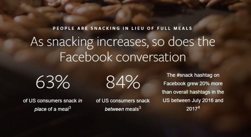 Facebook IQ Shared Some Research for You to Snack On