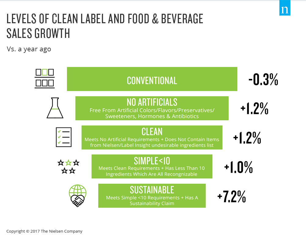 What it Means to be 'Clean' in Today's Fast-moving Consumer Goods Market