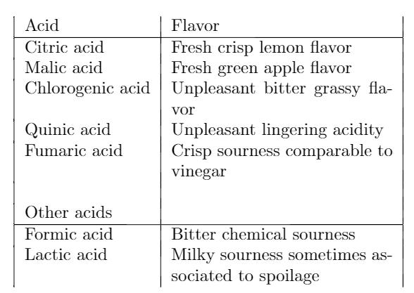 flavor descriptions