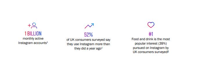 Instagram food report example