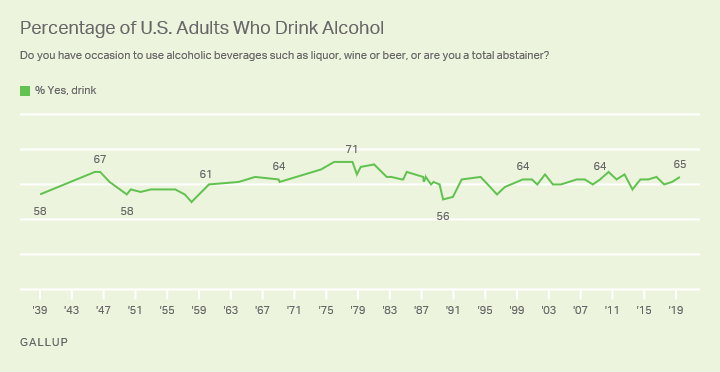 Line graph showing trend from 1939 to 2019 in percentage of U.S. adults who say they have occasion to drink alcohol.