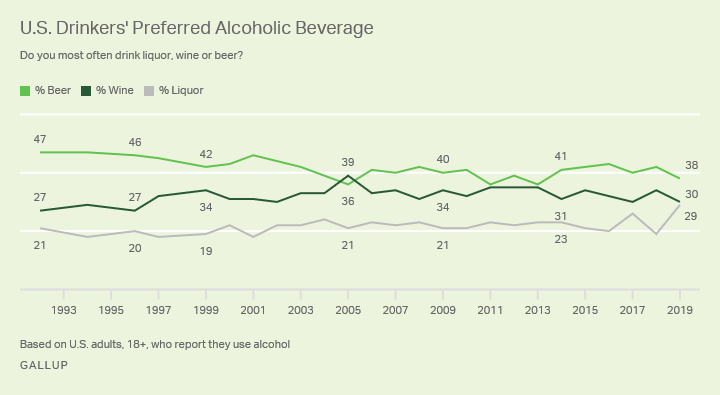 Line graph showing U.S. drinkers' preference for beer versus wine or liquor, from 1992 to 2019.