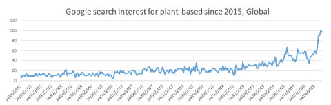 Plant-based google search interest