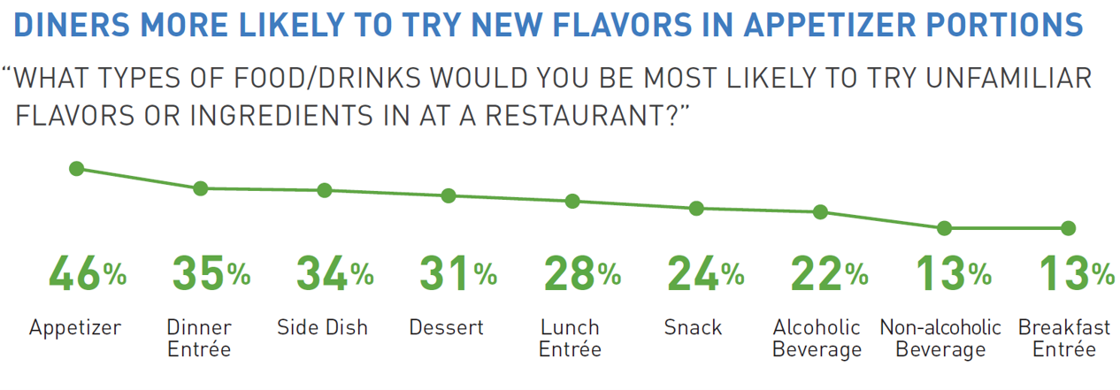 chart showing which meal occasions consumers are most likely to use to try new flavors